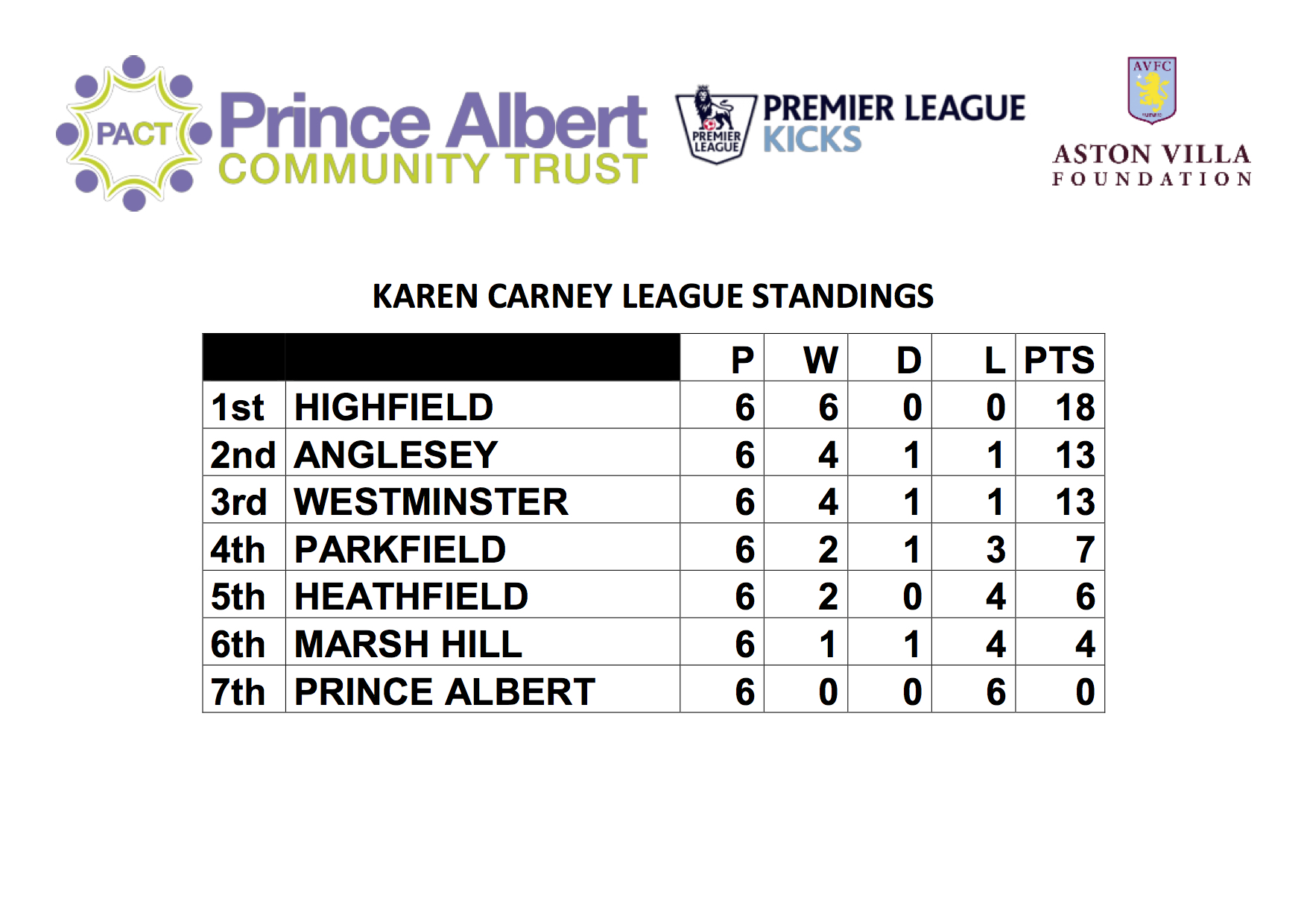 KAREN CARNEY League Standings