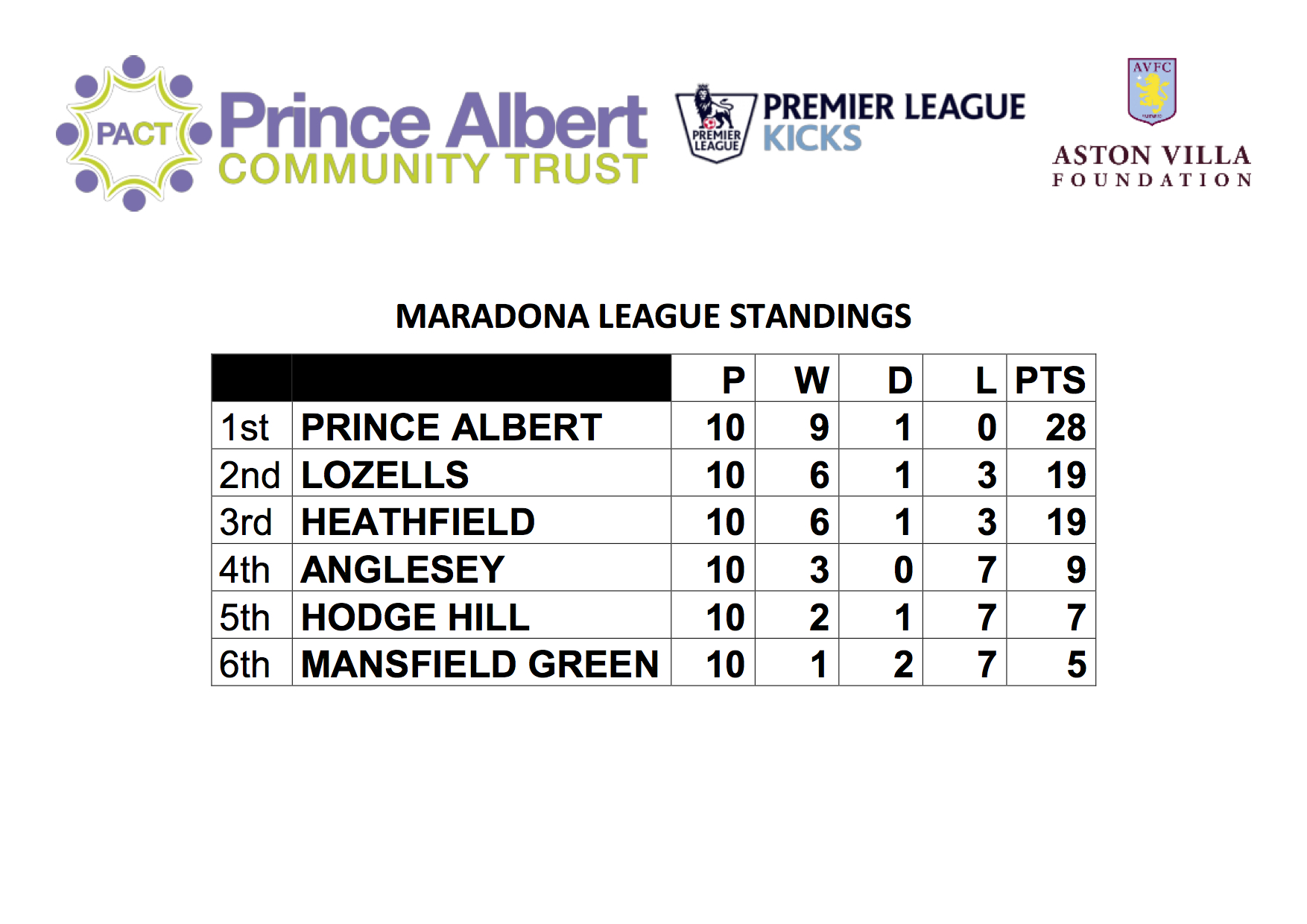 Maradona League Standings