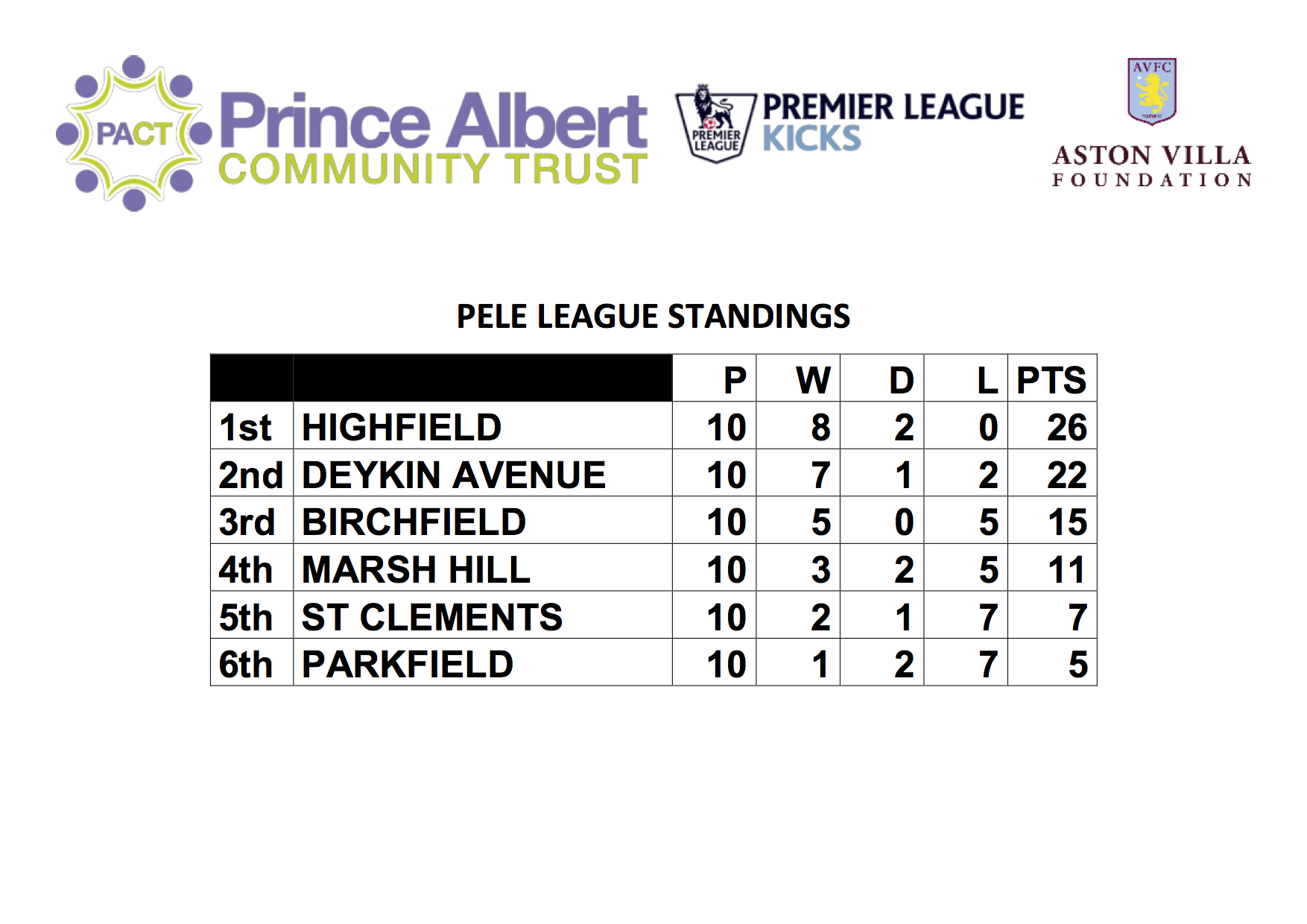 PELE League Standings